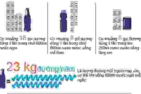 Inforgraphic: Sự thật về đồ uống có đường
