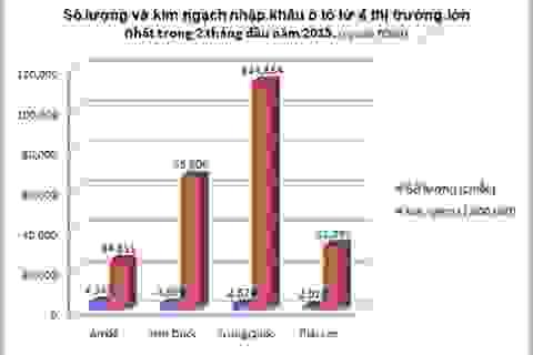 2 tháng đầu năm 2015: Hơn 15 nghìn chiếc ô tô nhập khẩu vào Việt Nam