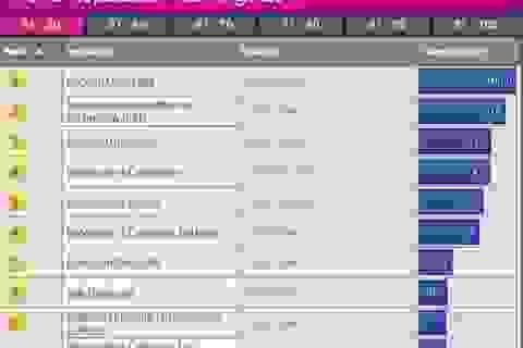 """Các """"ông lớn"""" vẫn thống trị xếp hạng đại học 2014"""