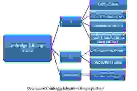 Tập đoàn giáo dục Cambridge