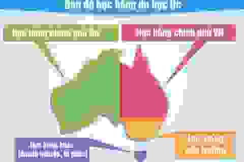 Những thông tin cần biết khi xin học bổng toàn phần Du học Úc
