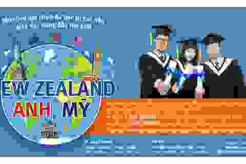 Ngày hội tuyển sinh du học các nước – Thay đổi để thành công