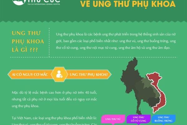 Infographics: Những hiểu biết cơ bản nhất về ung thư phụ khoa