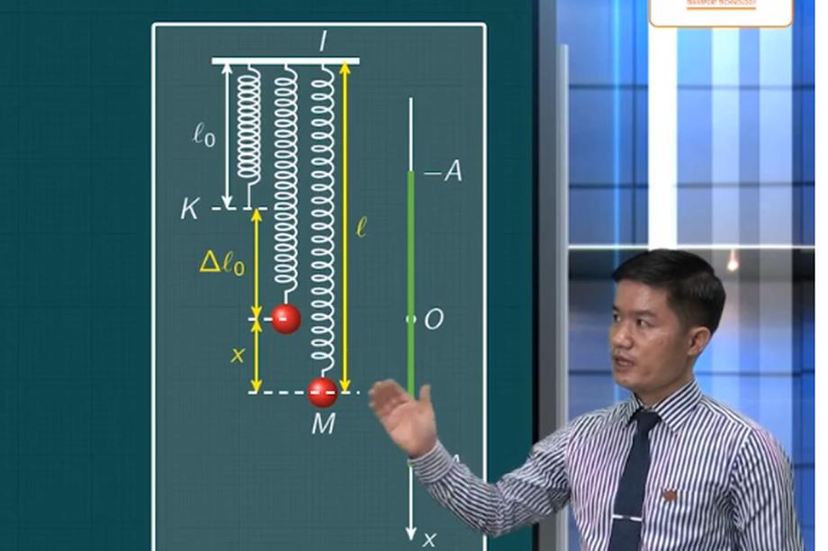 Ôn tập thi tốt nghiệp THPT môn Vật lý: Con lắc lò xo treo thẳng đứng