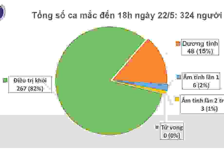 Việt Nam có 324 ca mắc Covid-19, 267 trường hợp đã khỏi bệnh