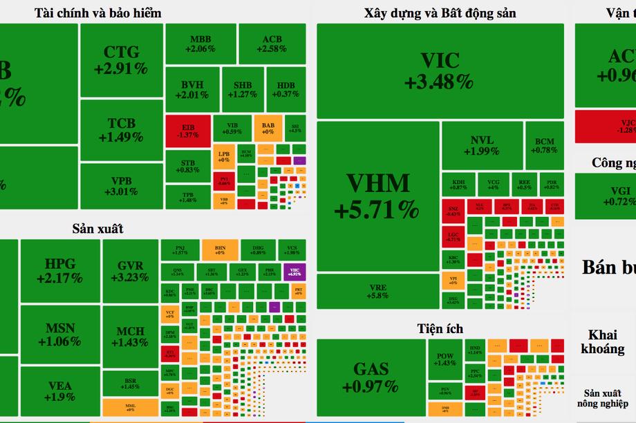 """Cổ phiếu """"họ"""" Vin bật tăng như vũ bão, cả thị trường dậy sóng"""
