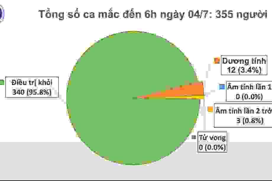 Thế giới vượt 11 triệu ca mắc Covid-19, Việt Nam 79 ngày không ca lây nhiễm