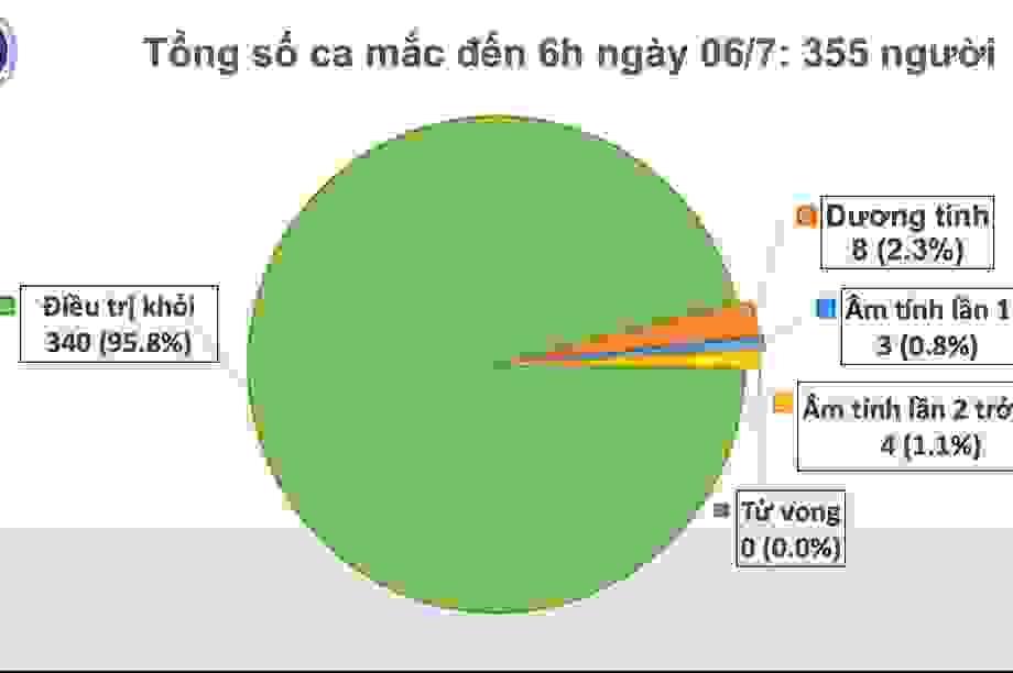 Còn 8 ca dương tính SARS-CoV-2, hơn 12 nghìn người đang cách ly