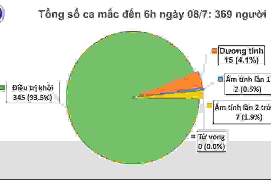 83 ngày không ca lây nhiễm Covid-19, Việt Nam còn 15 bệnh nhân dương tính